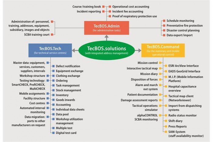 MSA TecBOS.Tech (Standard Initial License)